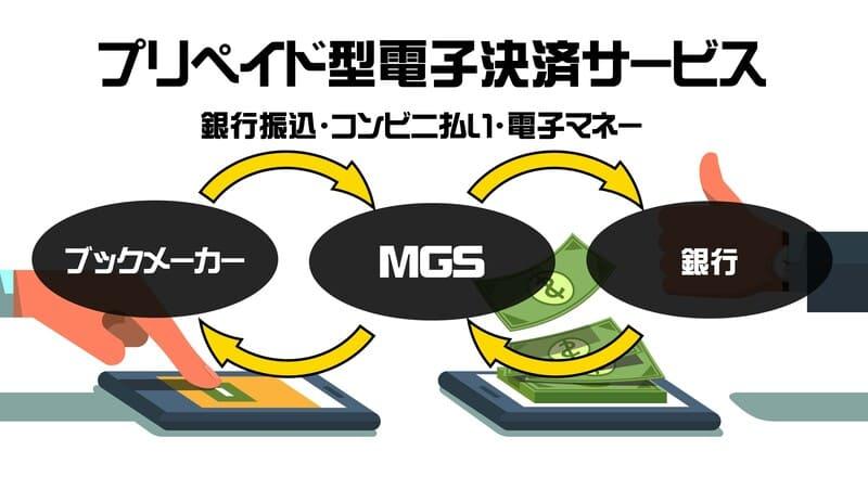 MGSの流れ